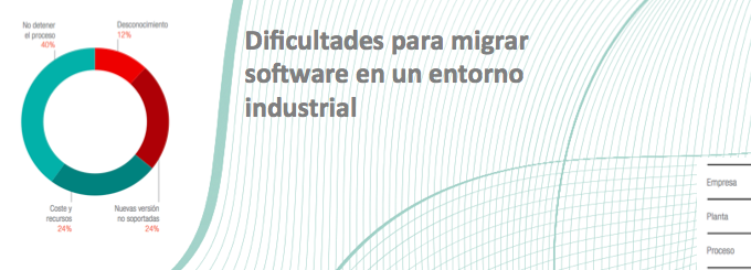 Published document: Business impact of using not supported software