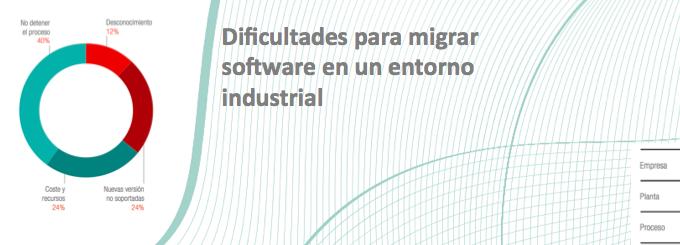 Publicación del documento: Cómo Impacta en el negocio el software sin soporte. Ejemplo XP