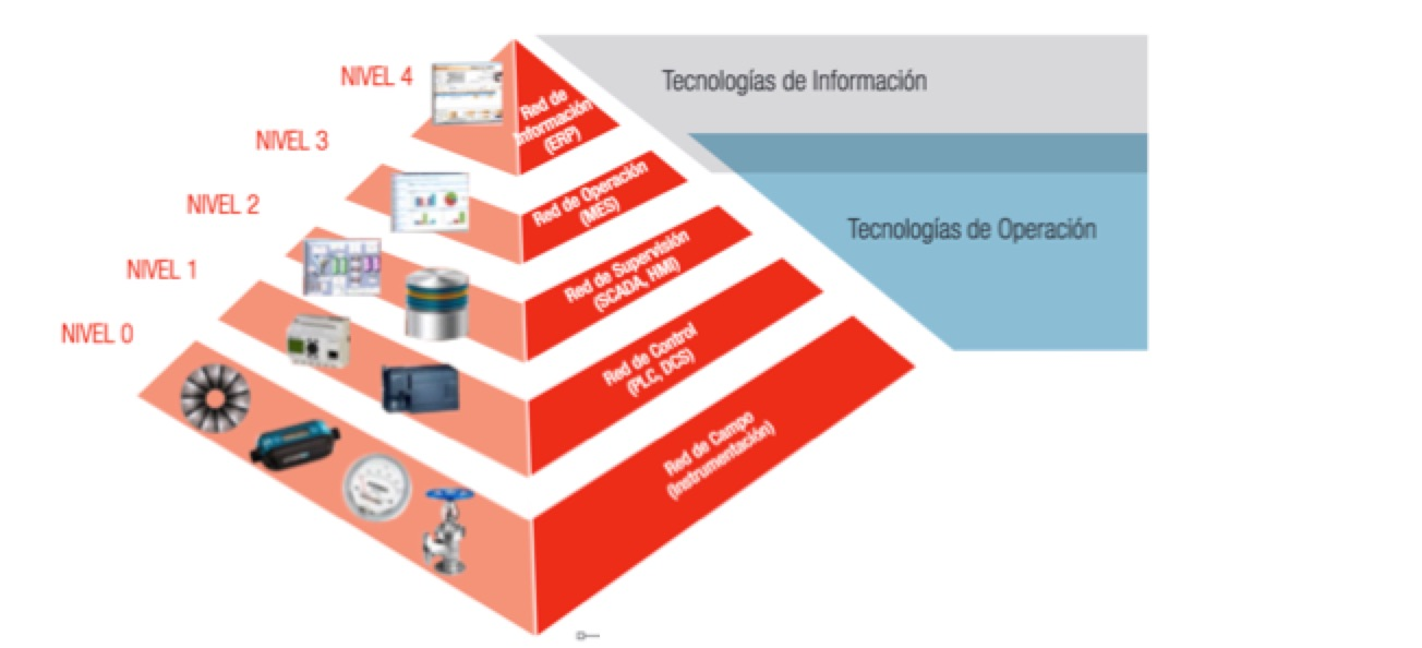 CCI publica la guía de bolsillo «Ciberseguridad en la Pirámide de automatización Industrial»